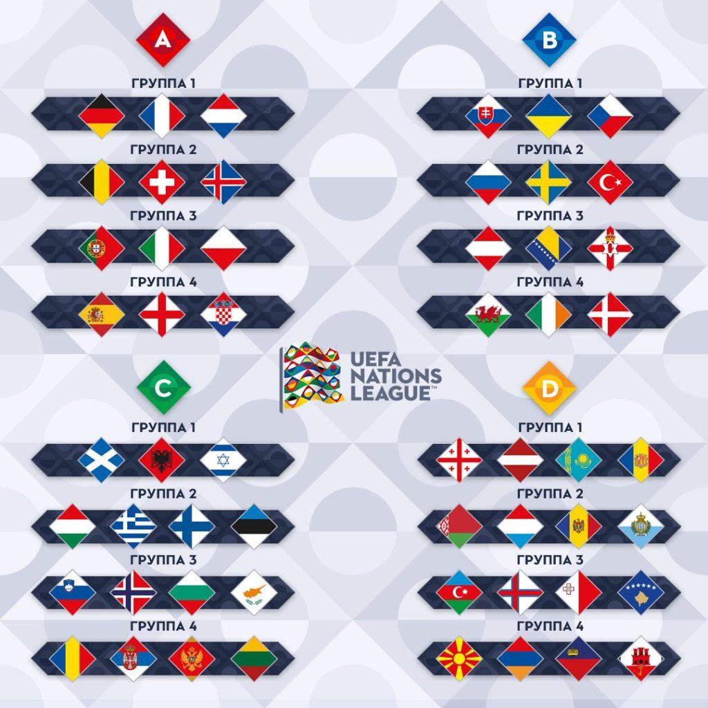 Итоги жеребьевки Лиги Наций УЕФА