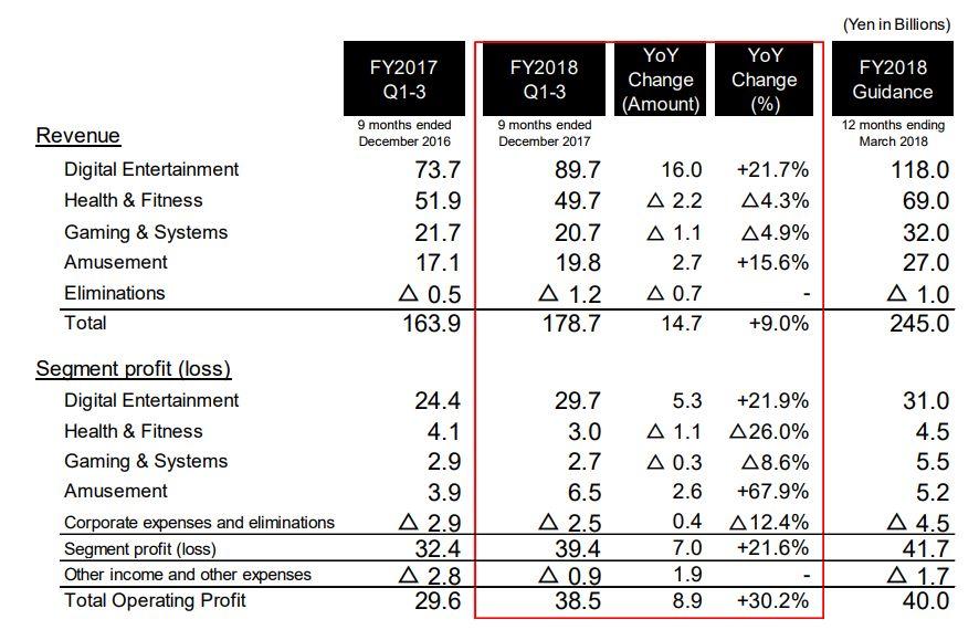 Konami опубликовала отчет за третий квартал финансового года